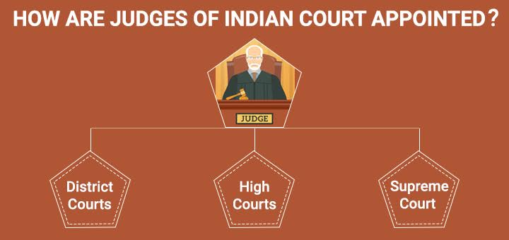 How Judges of Indian Court are appointed?