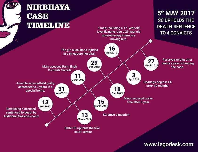 Nirbhaya Rape Case: Complete Case Analysis