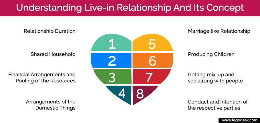 Understanding Live-in Relationship And Its Concept