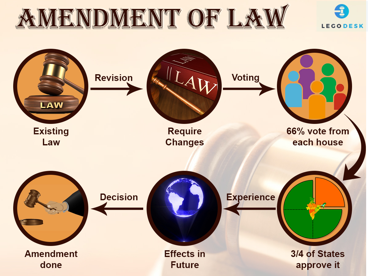 How is Indian Law Amended