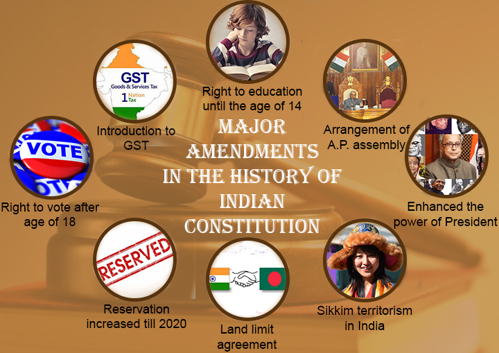 Top 8 Major Amendments in the Indian Constitution