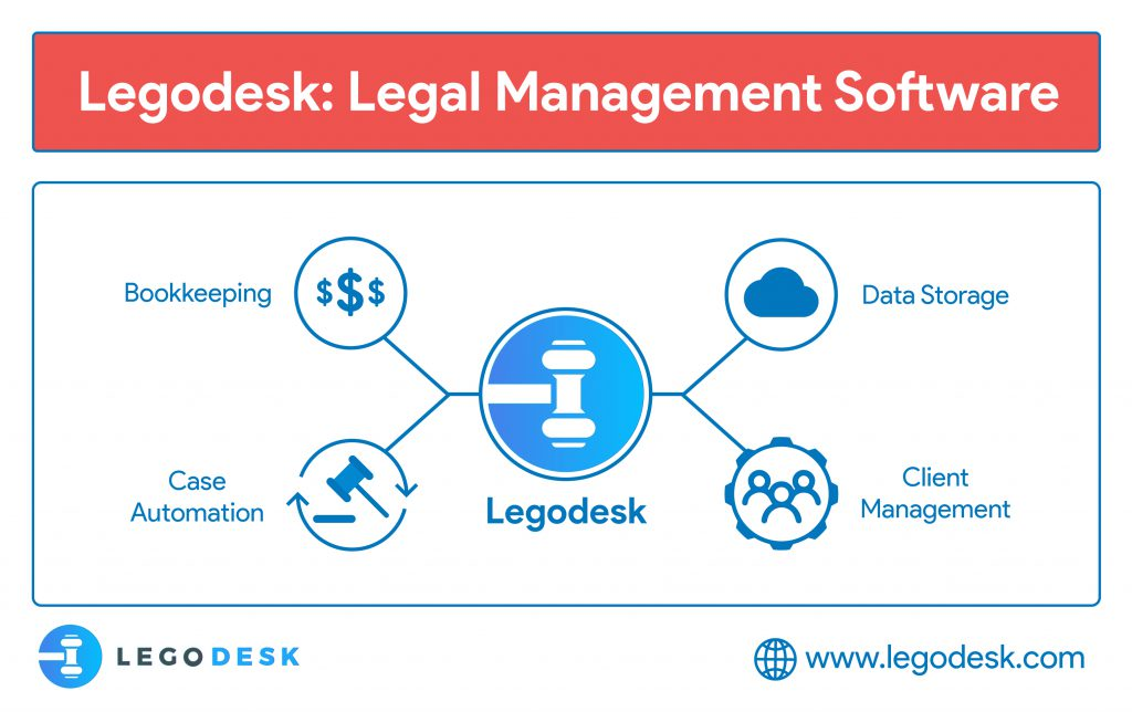 Cloud based legal document management